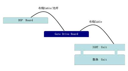 TD-BD-IGGD05K的使用示意图
