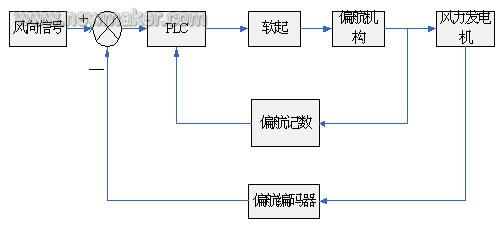 偏航系统框图