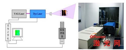 平面激光诱导荧光测量系统(PLIF)