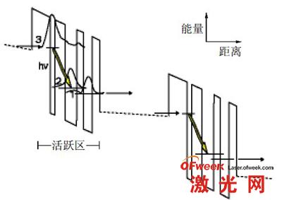 量子级联激光器结构
