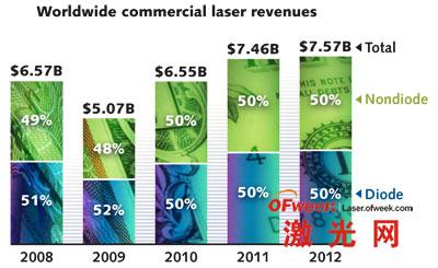 世界范围激光收入情况