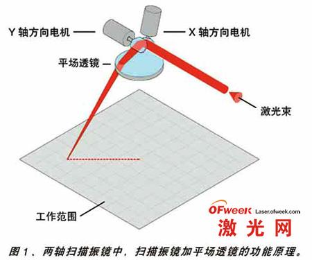 扫描振镜加平场透镜的功能原理