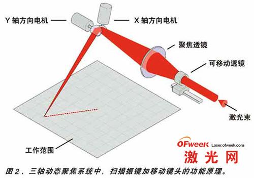 扫描振镜加移动镜头的功能原理