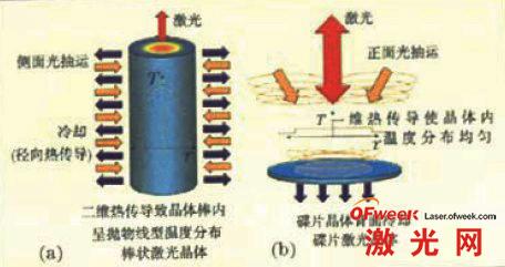 作为激光工作物质的棒状晶体(a)与碟片晶体(b)的比较