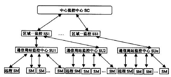 通信电源监控系统框架结构图
