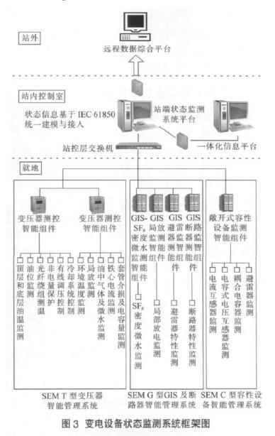 智能变电站状态监测技术及应用