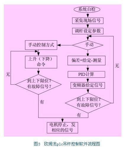 欧姆龙cj1mi输入输出0接线图