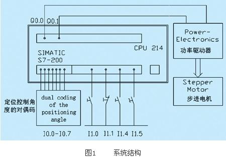 西门子s7-200在步进电机定位控制中的应用
