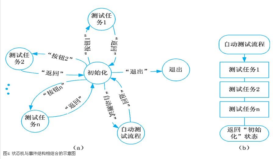 """在""""状态机""""与""""事件结构""""相结合的设计方法中"""