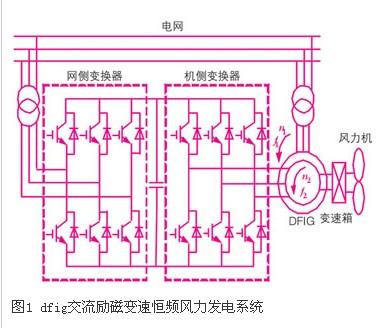 风电系统中发电机励磁控制系统的研究