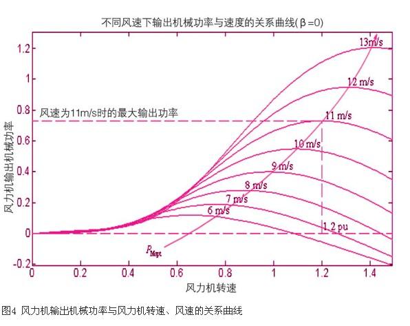 综合以上分析,按照电压外环、电流内环的双闭环结构进行设计,可以构建出完整的网侧pwm变换器及其控制系统,其原理框图如图3所示。  4 转子侧励磁控制系统   4.1 转子侧最大风能追踪控制机理   风能是一种具有随机性和不稳定性的能源。若要使风力机捕获风能的效率最高且风施加给风力机的机械力较小,应该控制风力发电机组在不同的风速下运行在各自对应的最佳转速处[6]。采用双pwm变换器进行交流励磁的风力发电机组,其运行速度可以改变。在桨距角和风速一定时,风能利用系数cp随着风力机转速的变化而变化,从而使风力