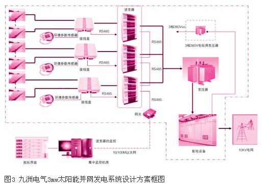 哈尔滨九洲电气3mw屋顶光伏电站项目设计分析