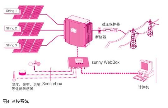 太阳能光伏发电技术在建筑中的应用