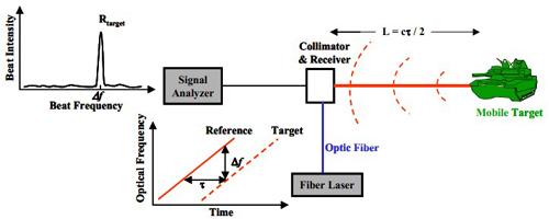 单频可调光纤激光器的应用