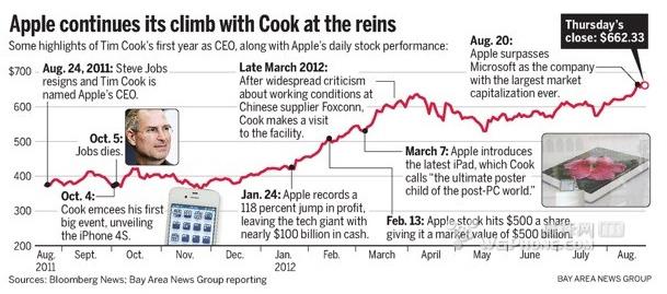 库克任CEO一周年:苹果市值上涨3000亿美元