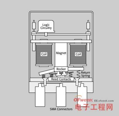 图1 – 高频机电继电器
