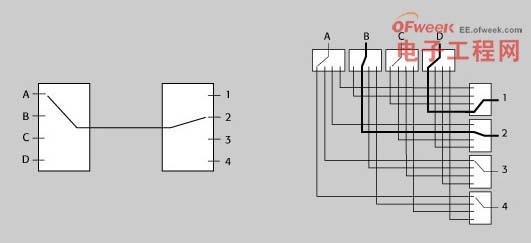 图2 –单通道blocking矩阵和non-blocking矩阵