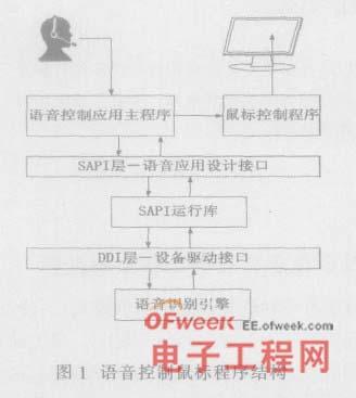 图1 语音控制鼠标程序结构