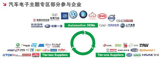 汽车电子主题专区部分参与企业