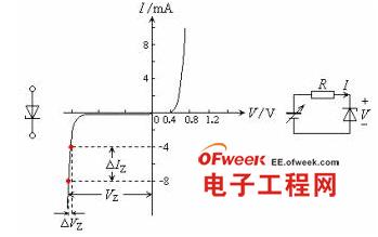 二极管特性曲线