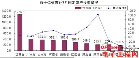 2012年1-7月电子信息产业固定资产投资情况