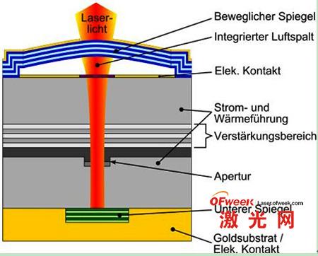 新型半导体激光器