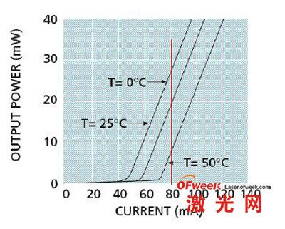 半导体激光管的功率-电流曲线