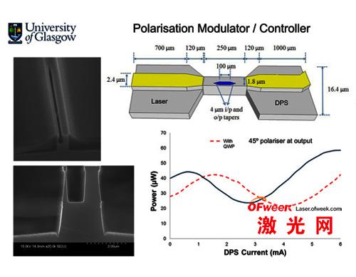 偏振控制激光器快速制造技术