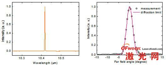 波长、角度和强度之间的关系曲线