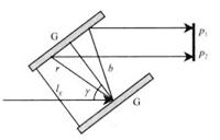 简述超快激光器发展之路