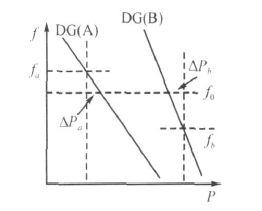 图2  孤岛系统的频率-功率特性图