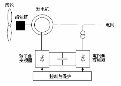 典型的双馈发电机组系统示意图