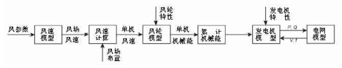 恒速风力机集总模型结构