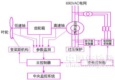 双馈型风电机组控制系统基本结构