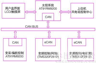 风力发电机组控制系统的整体结构