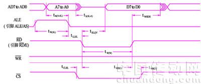 SJA1000的读时序图