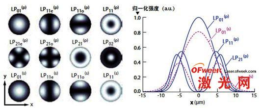 少模光纤放大器的泵浦光和信号光的模式强度分布