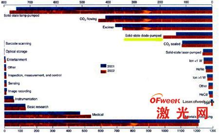 二极管泵浦固体激光器增长迅速