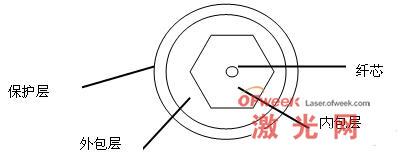 双包层光纤结构示意图