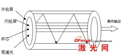 双包层光纤工作原理示意图