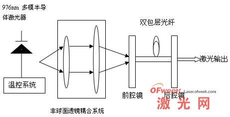 掺杂双包层光纤激光器结构示意图