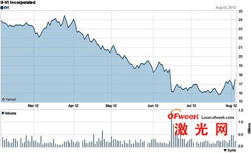 过去6个月II-VI公司股票价格变化趋势