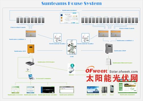 户用型光伏并网逆变器技术发展新特点 - ofweek太阳能