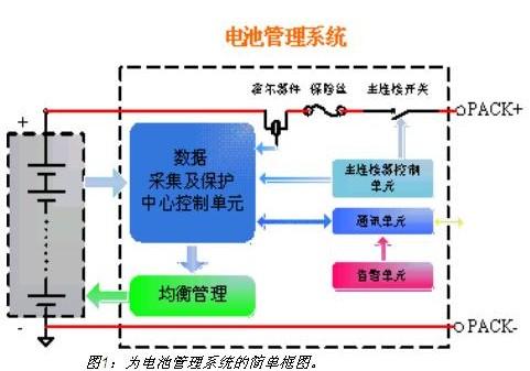 电动汽车电池集成系统是一个开放的动力系统,它通过汽车级can总线进行