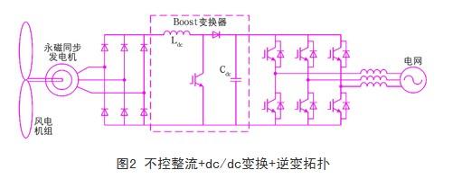 3 直驱风电变流器   电力电子变流器作为风力发电与电网的接口,作用非常重要,既要对风力发电机进行控制,又要向电网输送优质电能,还要实现低电压穿越等功能;随着风力发电的快速发展和风电机组单机容量的不断增大,变流器的容量也要随之增大,因此大容量多电平变流器也开始得到应用,以下将对一些典型变流器拓扑结构进行讨论。   从图1中可以看到,典型的永磁直驱变速恒频风电系统中,采用背靠背双pwm变流器,包括电机侧变流器与电网侧变流器,能量可以双向流动。对pmsg直驱系统,电机侧pwm变流器通过调节定子侧的dq轴电流,