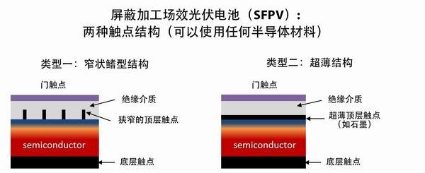 sfpv电池结构图