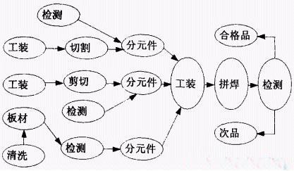 工为分节点的有序树形结构