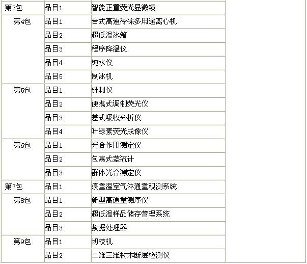 中国林科院36套仪器设备大采购