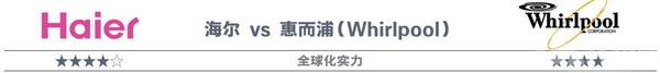 海尔vs惠而浦(Whirlpool)