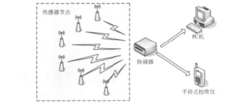 图1 系统工作原理